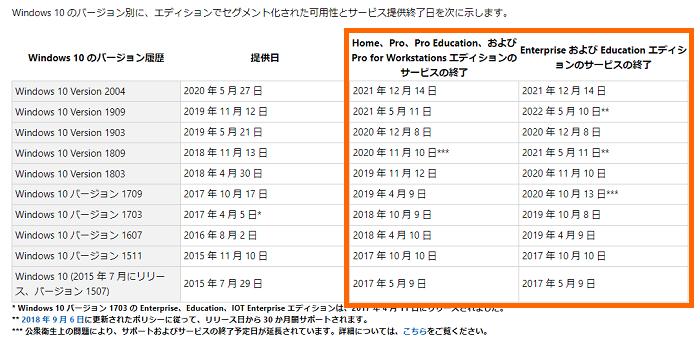 「お使いのWindows10バージョンのサービス終了が迫っています」と表示された場合の対処法_1-2-01